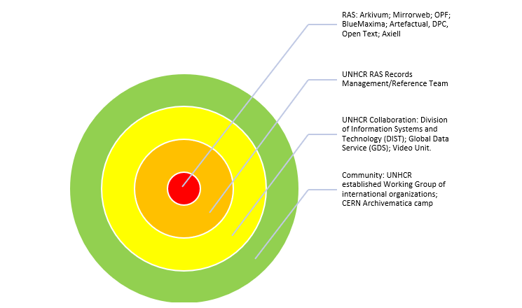 UNHCR Diagram B