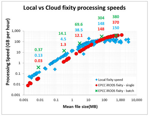 fixity speeds