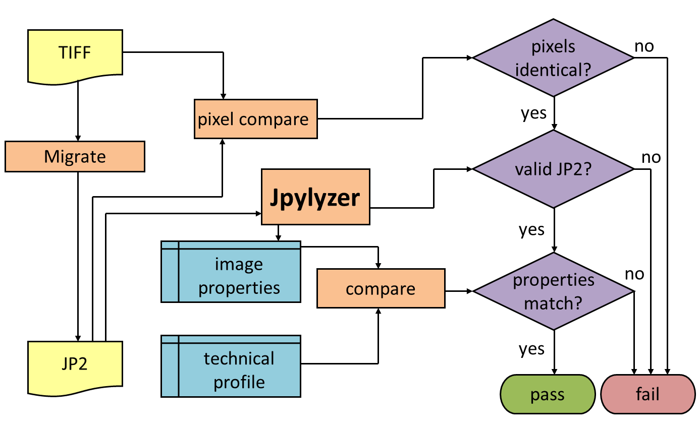 jpylyzerinmigrationworkflow